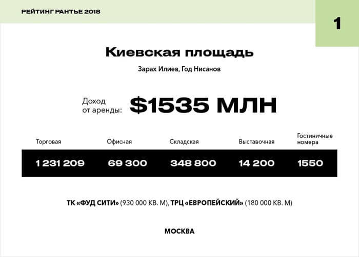 Киевская площадь – король российской недвижимости 2018