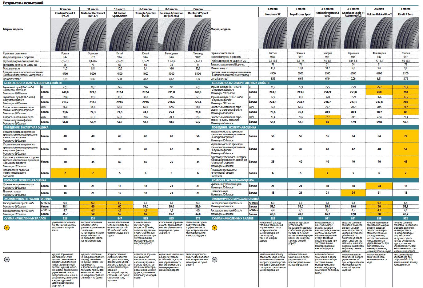 Результаты теста летних шин R17 «За Рулем»