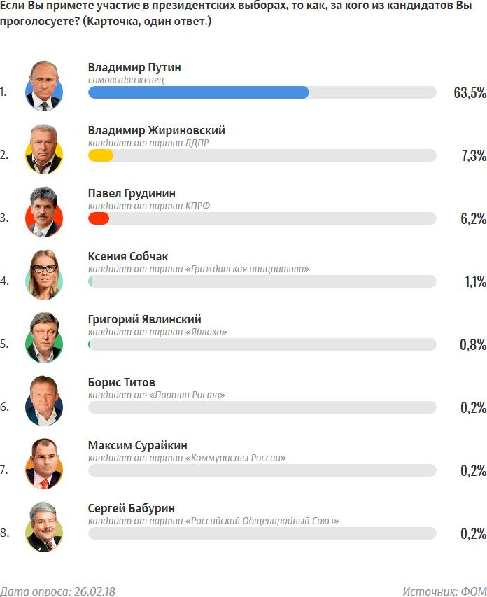 Рейтинг кандидатов, список ФОМнибус