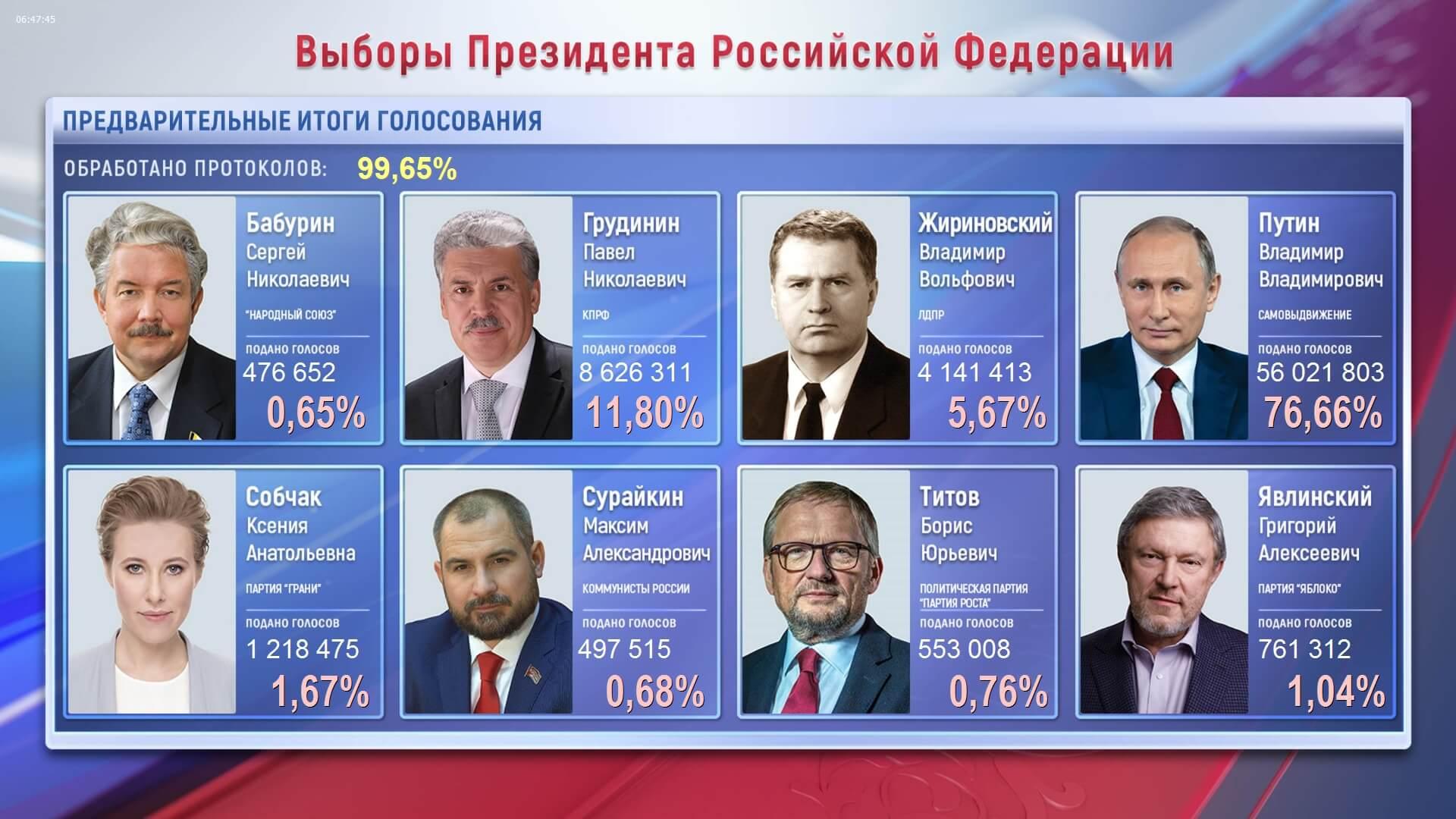 Итоги президентских выборов в России 18 марта 2018 года