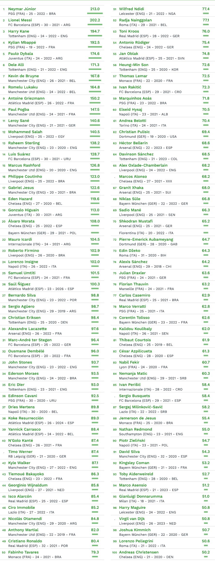 Топ-100 самых высокооплачиваемых футболистов 2018 года