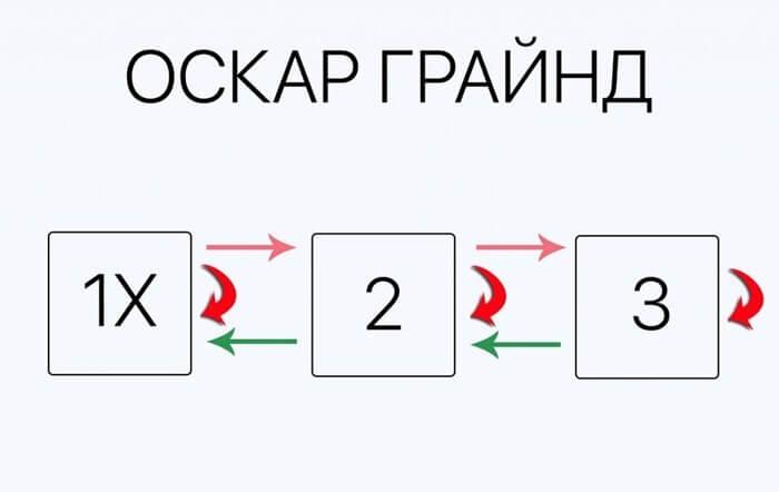 Оскар Грайнд