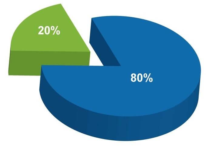 Процент от стартового банка