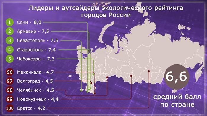 Экологический рейтинг городов России (Инфографика)