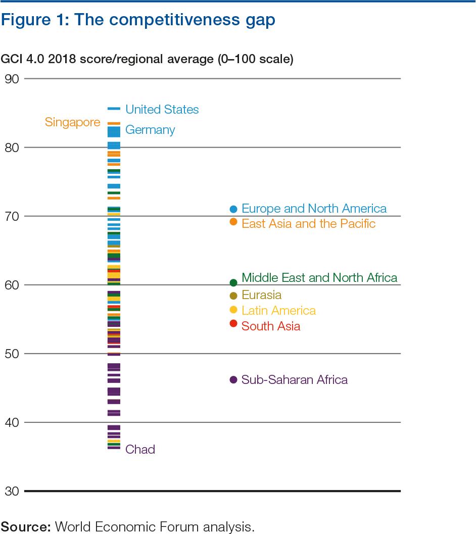Эффективность экономики Чада