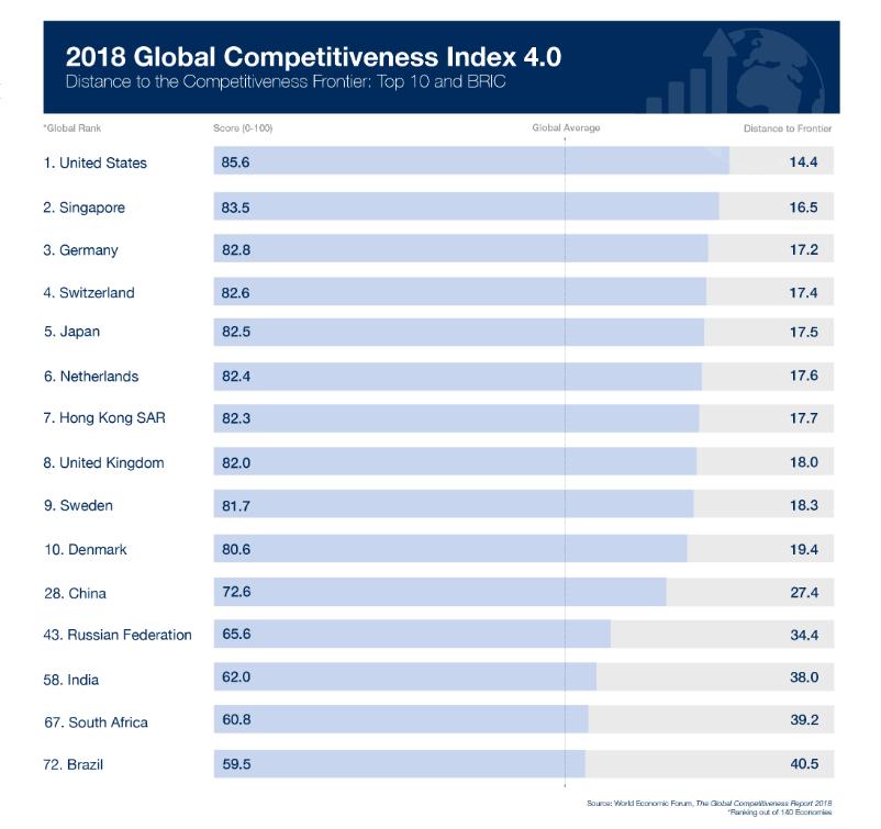 Россия в рейтинге конкурентоспособности