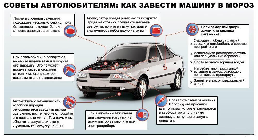 Инфографика: как завести машину в мороз