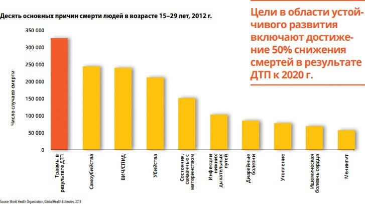 Статистика смертности на дорогах ВОЗ 2015-2020