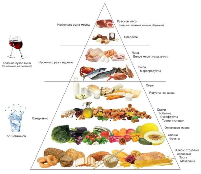Средиземноморская диета самая эффективная
