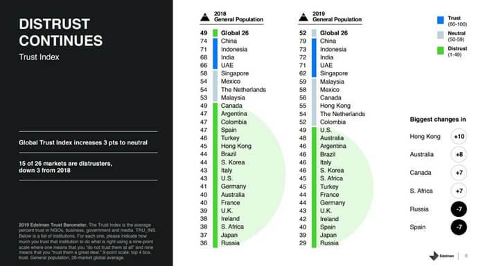 Рейтинг стран по уровню доверия общественным институтам 2019