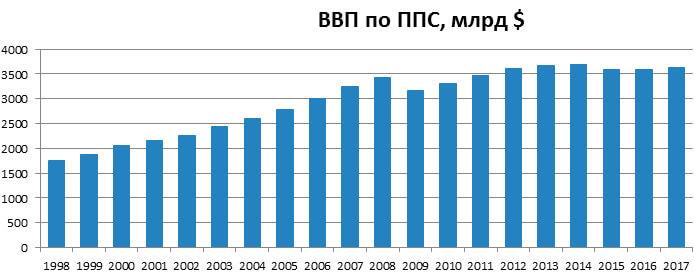 ВВП по ППС России