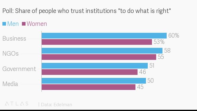 Разница в доверии мужчин и женщин