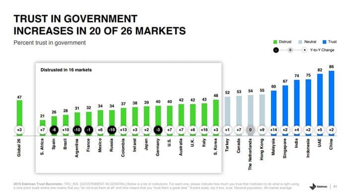 Доверие к государственным институтам в мире