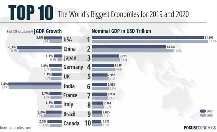 10 крупнейших экономик мира в 2019-2020 году
