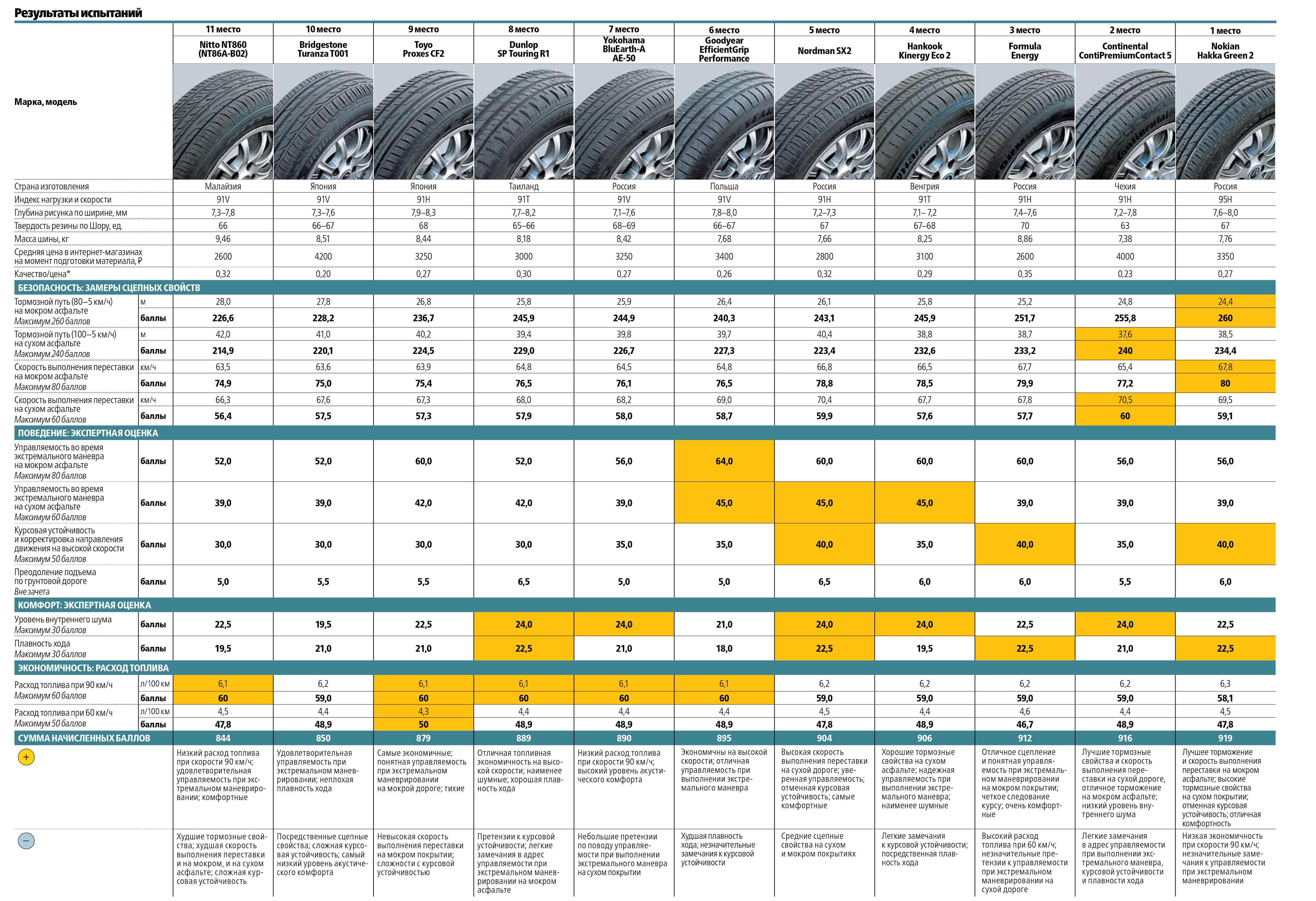 Результаты теста летних шин R15 «За Рулем»