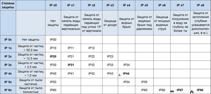 Степени (классы) защиты смартфонов от влаги и пыли IP