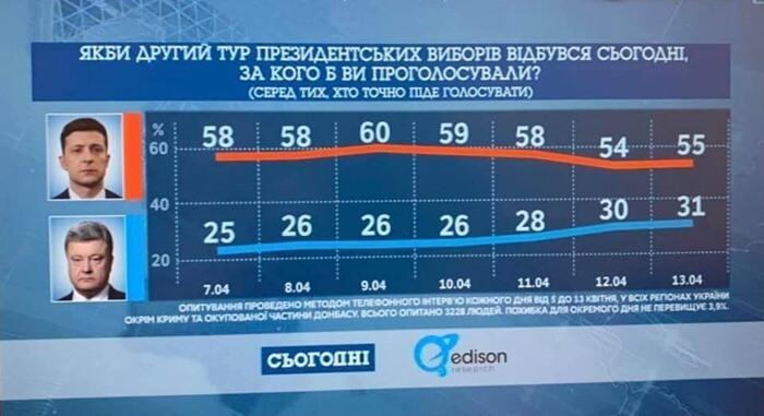 Рейтинг Порошенко и Зеленского на сегодня, второй тур