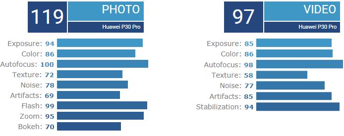 Huawei P30 Pro camera review DxOMark