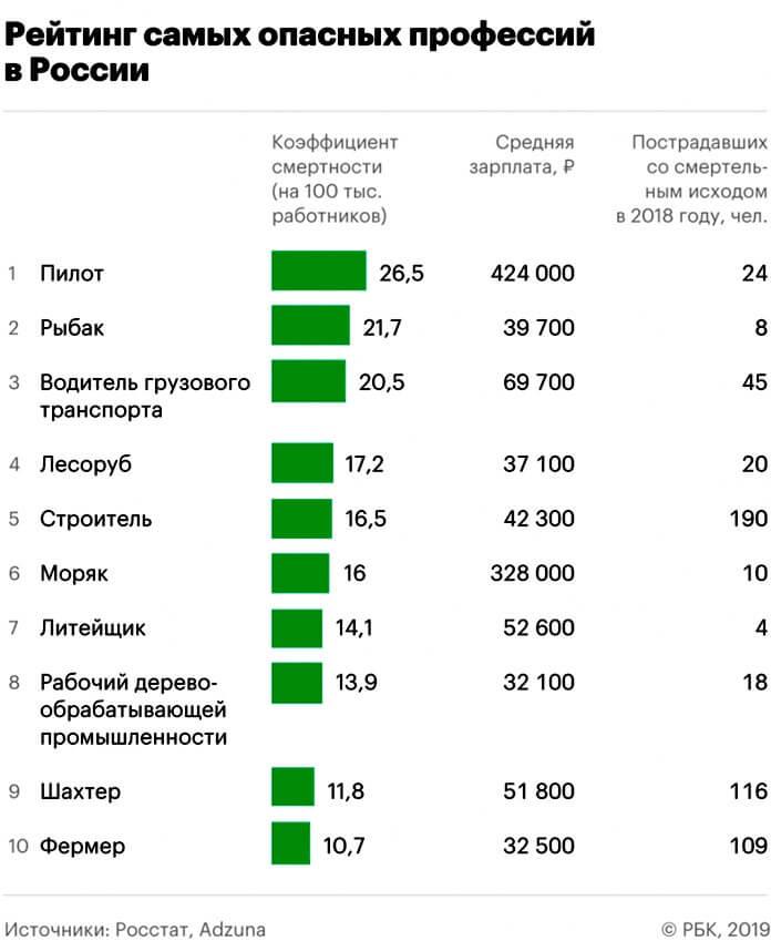 Рейтинг самых опасных профессий России 2019