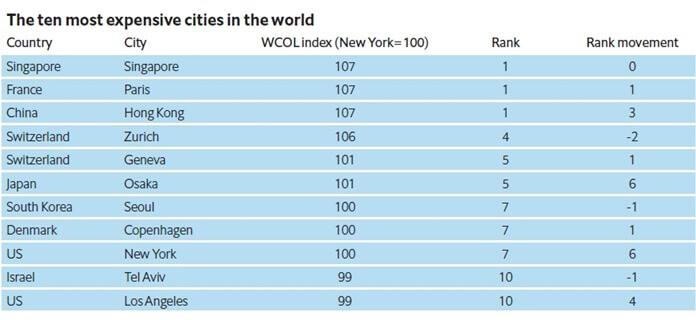 Самые дорогие города мира для проживания в 2019 году