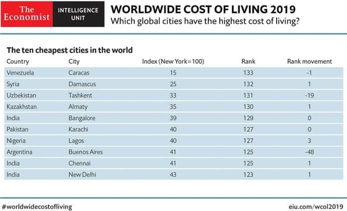 Самые дешевые города мира для проживания в 2019 году