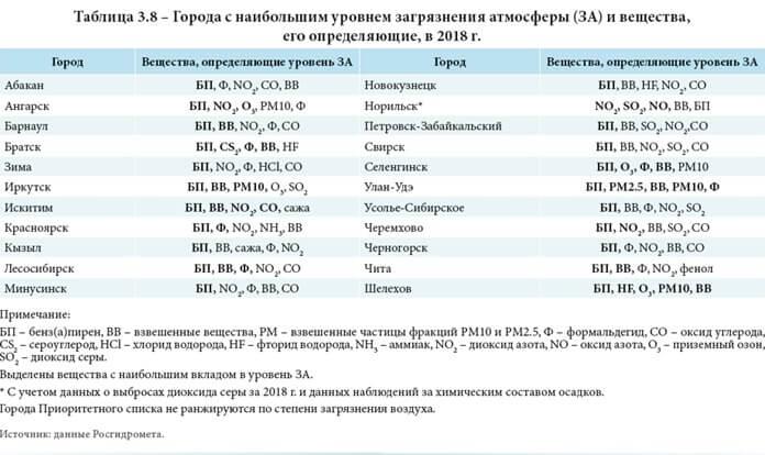 Загрязнение атмосферы в городах, Исследование Росгидромета