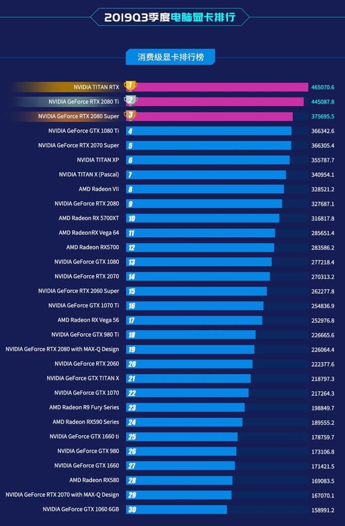 Master Lu – таблица производительности видеокарт 2019