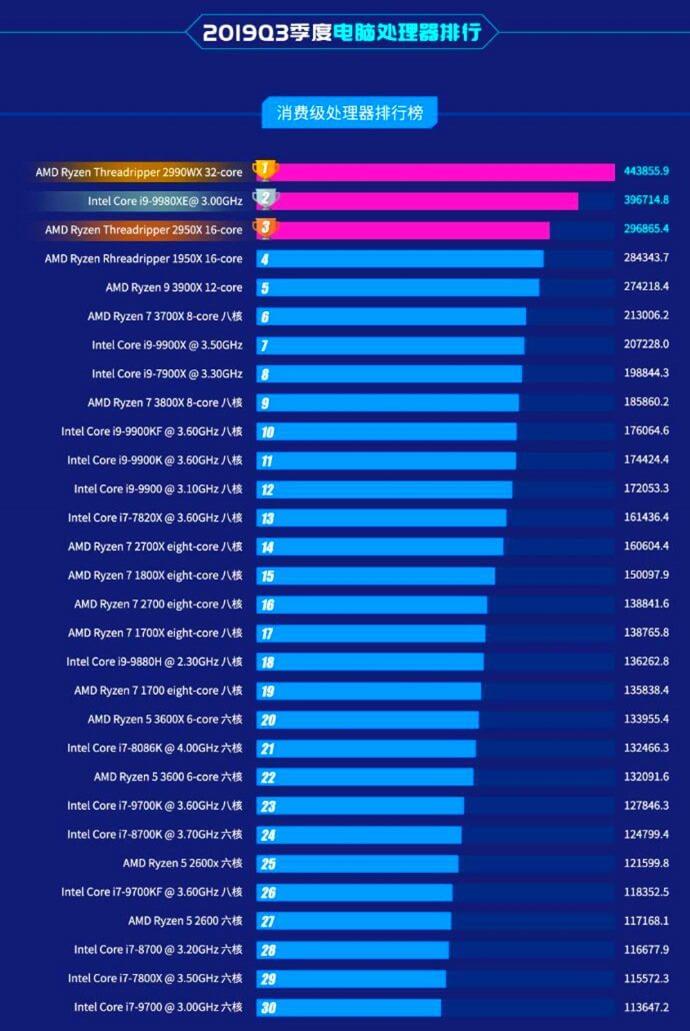 Самые мощные процессоры 2019 года