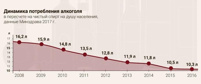 Динамика потребления алкоголя в России 2008-2017