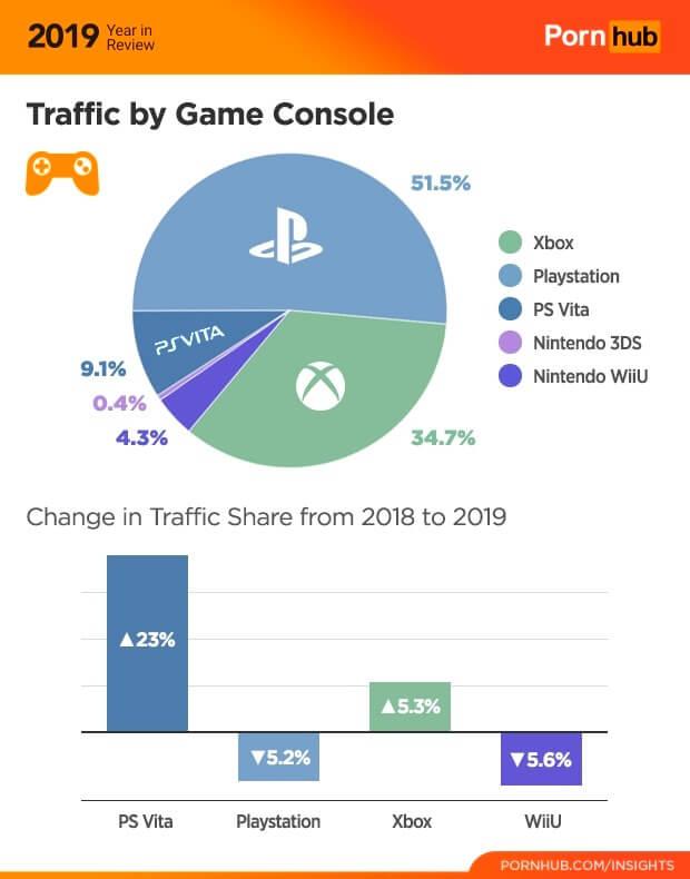 Самые популярные игровые консоли на PornHub
