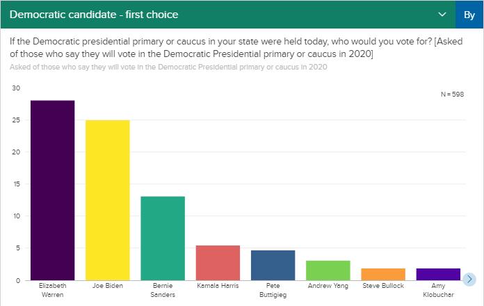 Рейтинг кандидатов от Демократической партии