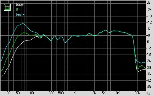 График АЧХ Edifier R2800
