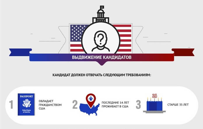 Требования к кандидатам на пост президента США