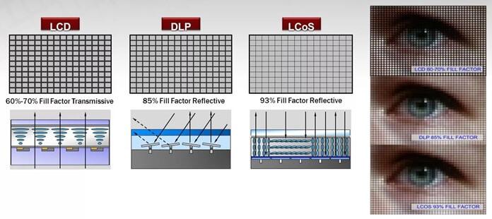 LCD, DLP, LCOS – сравнение качества проекции