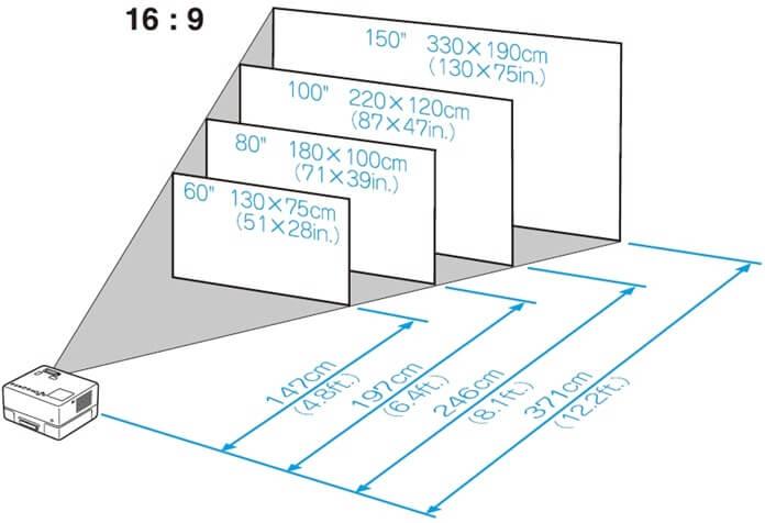 Выбор покрытия, размера и формы экрана для проектора