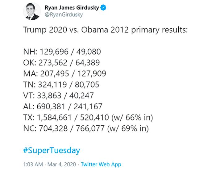 Сравнение результатов праймериз для Трампа и Обамы
