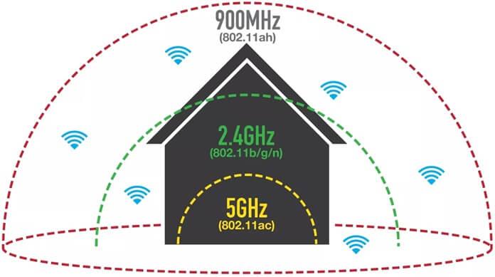 Помехоустойчивость 2,4 ГГц и 5 ГГц