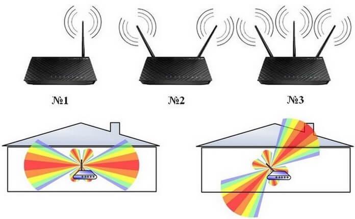Количество и направление антенн роутера