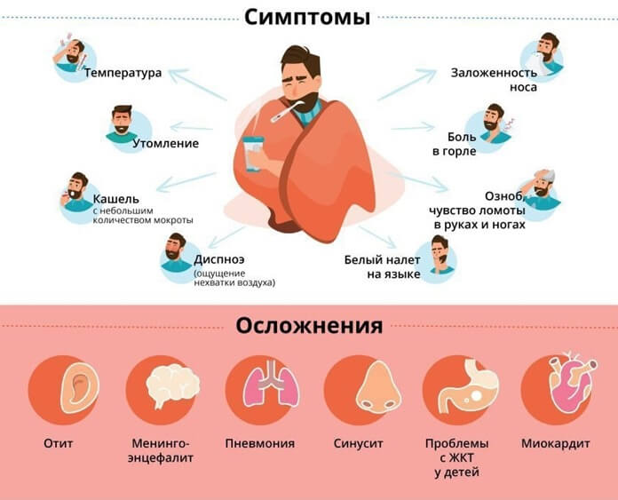 Симптомы коронавируса 2019-nCoV