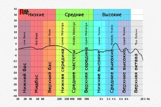 Диапазон частот колонок