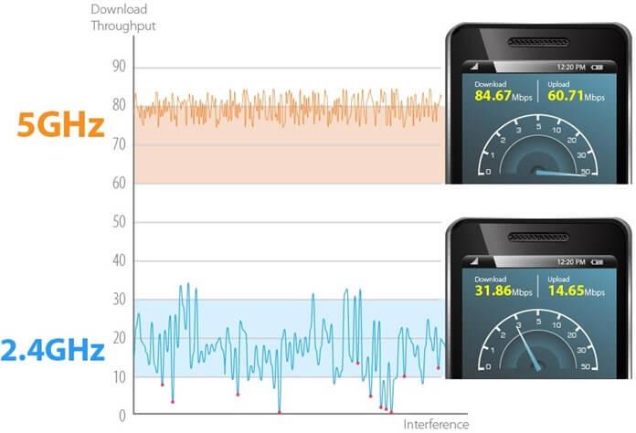 Сравнение скорости 2,4 ГГц и 5 ГГц Wi-Fi