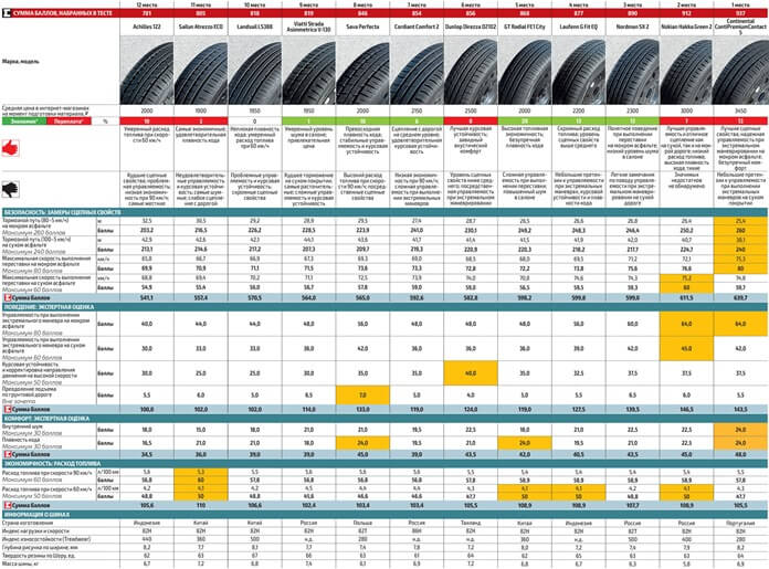 Лучшие летние шины 185/60 R14, тест «За Рулём»