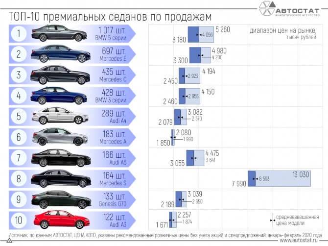 Самые продаваемые премиальные седаны 2020 в России