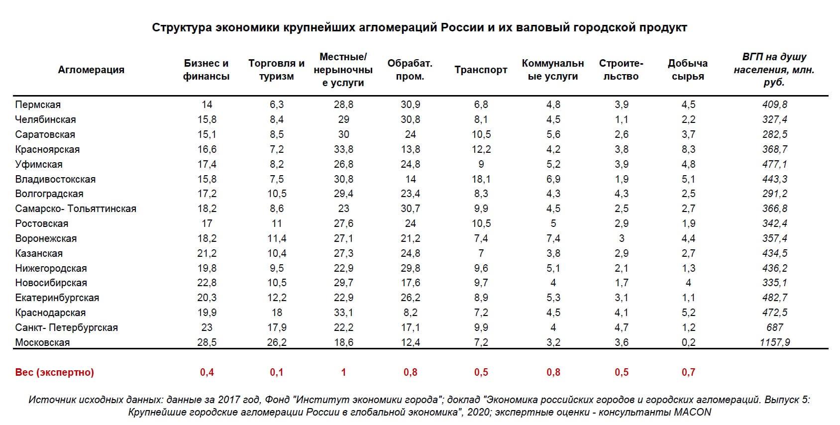 Структура экономики и ВГП российских агломераций