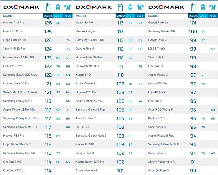 DXOMARK - рейтинг камер смартфонов 2020