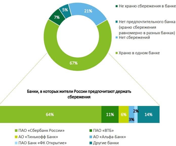 Самые привлекательные банки России 2020