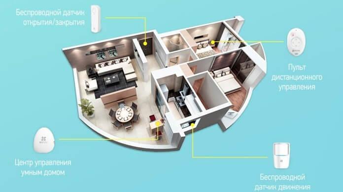 Экосистема умного дома EZVIZ