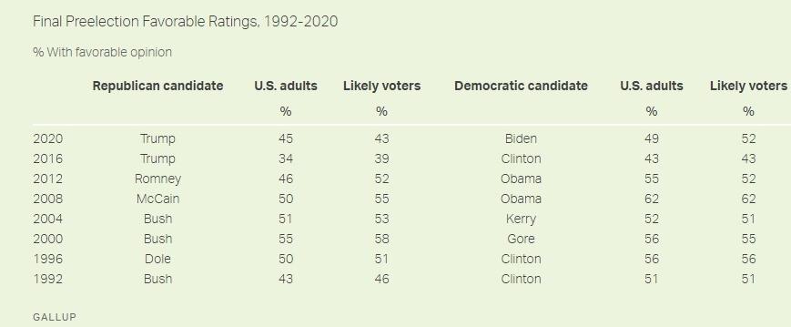 Рейтинги кандидатов Байдена и Трампа