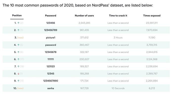 Самые взламываемые пароли 2020