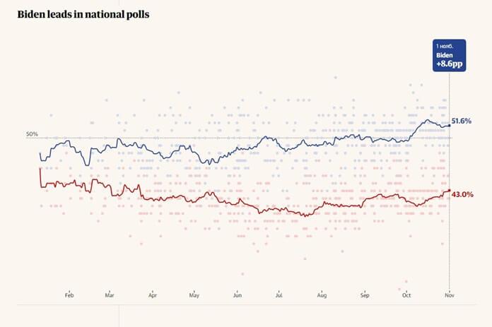 Общий рейтинг Байдена Трампа и Байдена